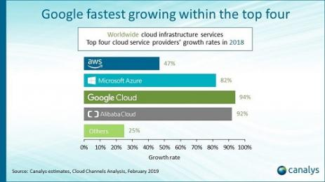 Google Cloud is nu snelst groeiende hyperscaler