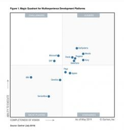 Gartner publiceert Magic Quadrant for Multiexperience Development Platforms