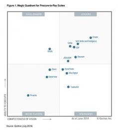Gartner presenteert Magic Quadrant voor procure-to-pay software
