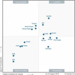Gartner belicht toppers in Distributed File Systems and Object Storage