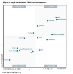 Gartner belicht toppers in CRM Lead Management