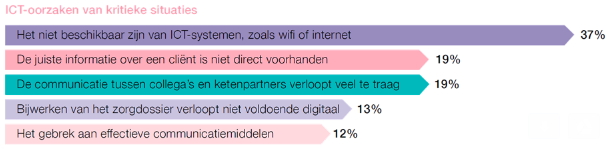 ictivity-falende-ict-zorg-2017.png