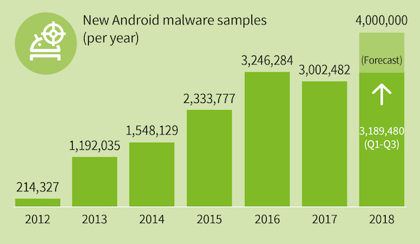 G_DATA_Infographic_MMWR_2019_Q3_New-Malware-Samples-Years_EN_kopie.jpg