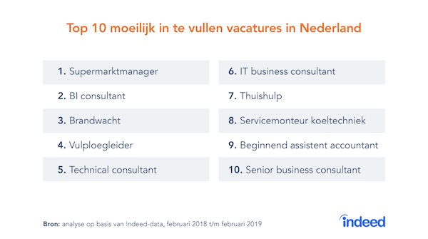indeed-vacatures-2019-1.png