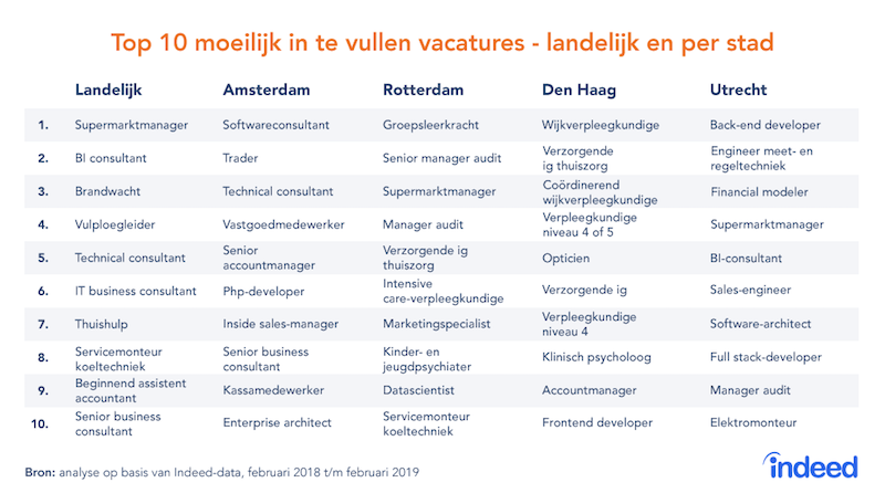 indeed-vacatures-2019-2.png