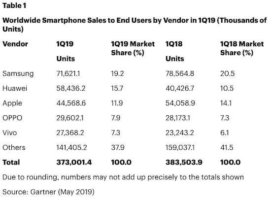 gartner-smartphoneverkoop-q1-2019.png