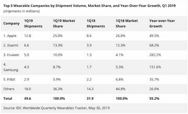 idc-wearables-q1-2019.png