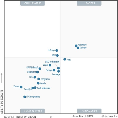 Gartner_Magic Quadrant for Oracle Cloud Applications Services.jpg