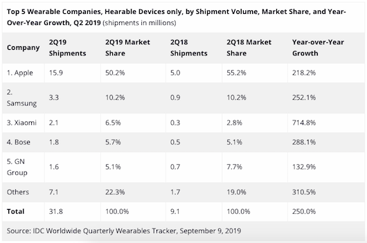 idc-hearables-q22019-2.png