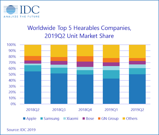 idc-top-5-hearables-q22019.png