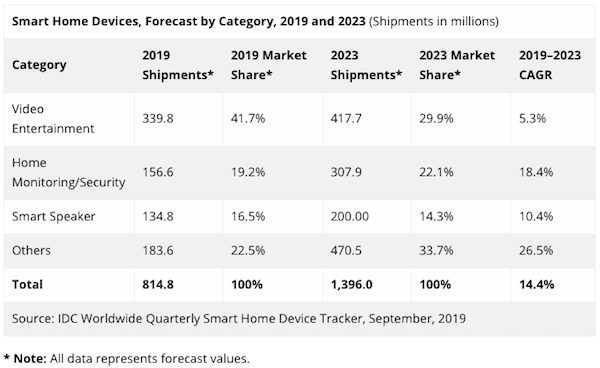 idc-smart-home-device-2019-2023.png