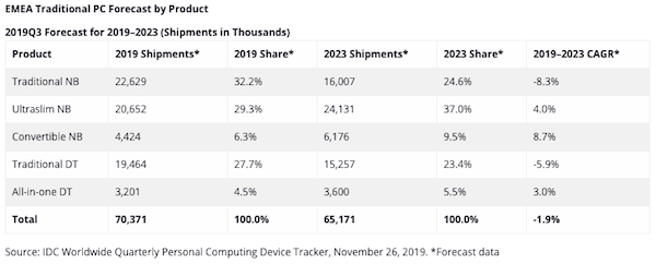idc-pc-shipments-2019q3-2019-2023.png