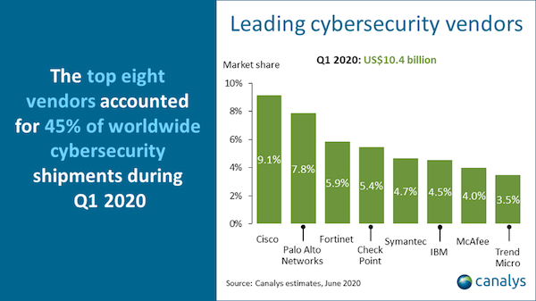 canalys-security-q1-2020-600breed.png